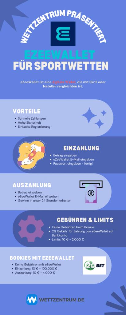 Infografik für Sportwetten mit eZeeWallet