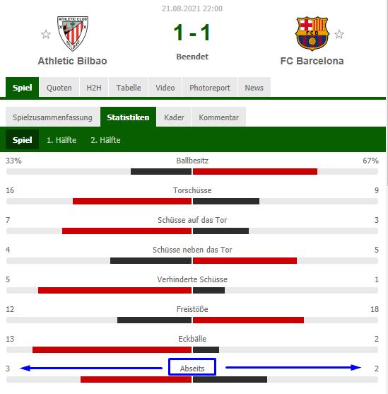 Bilbao vs Barcelona Abseitsstatistik
