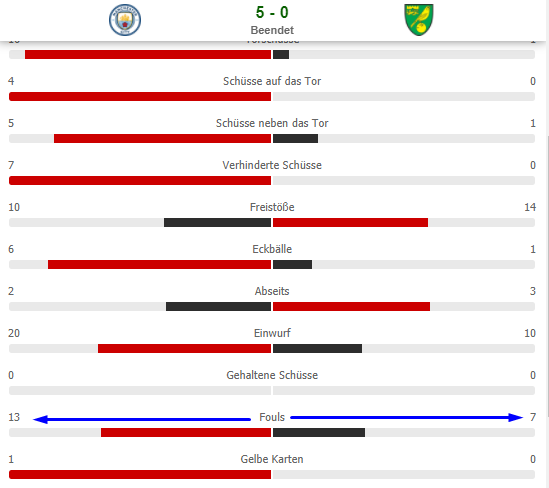Manchester City vs Norwich Foulstatistik