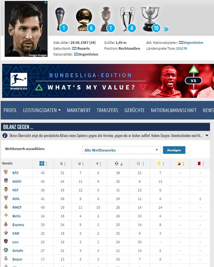 Messis Bilanz gegen alle Teams