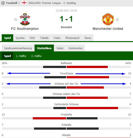 Southampton vs Manchester United Torschussstatistik